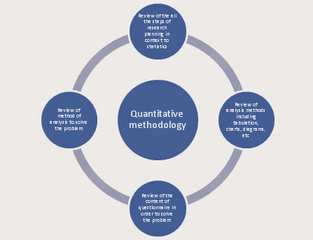 quantitative research dissertations (no required for research paper) (the dedication, as the name suggests is a personal dedication of one's work the section is optional and should be double-spaced if included in the the-.