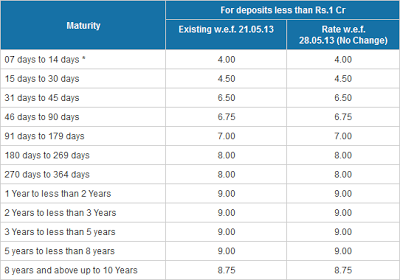 Bank of India interest rates for deposits less than one Crore