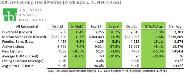 Real Estate News - Washington DC
