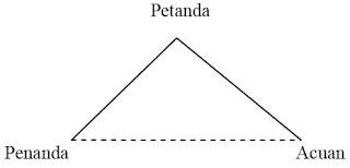 segitiga semantik teori petanda dan penanda