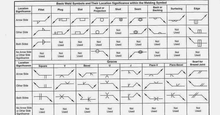 Aws Welding Symbol Chart Mechanical Engineering Notes Pipe