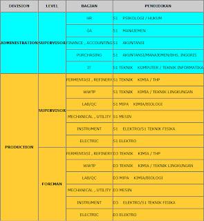 Lowongan Kerja PT Perkebunan Nusantara X (PTPN X) - Pabrik BioEthanol