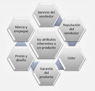 Atributos-del-Producto