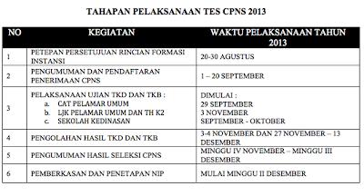 Jadwal Ringkas Pelaksanaan Tes CPNS 2013 Semua Jalur