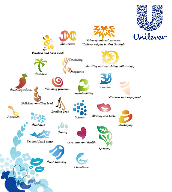 marketing unilever