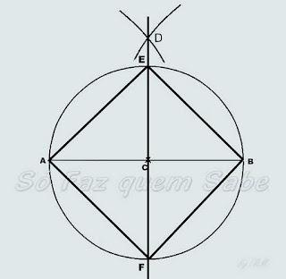 Os pontos A, B, E, F, além de dividirem a circunferência em quatro arcos congruentes, são os vértices de um quadrado inscrito