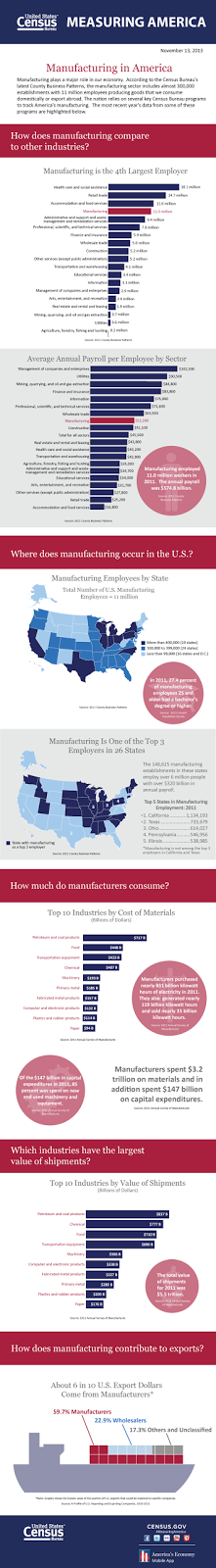 http://www.census.gov/how/infographics/manufacturing_in_america.html