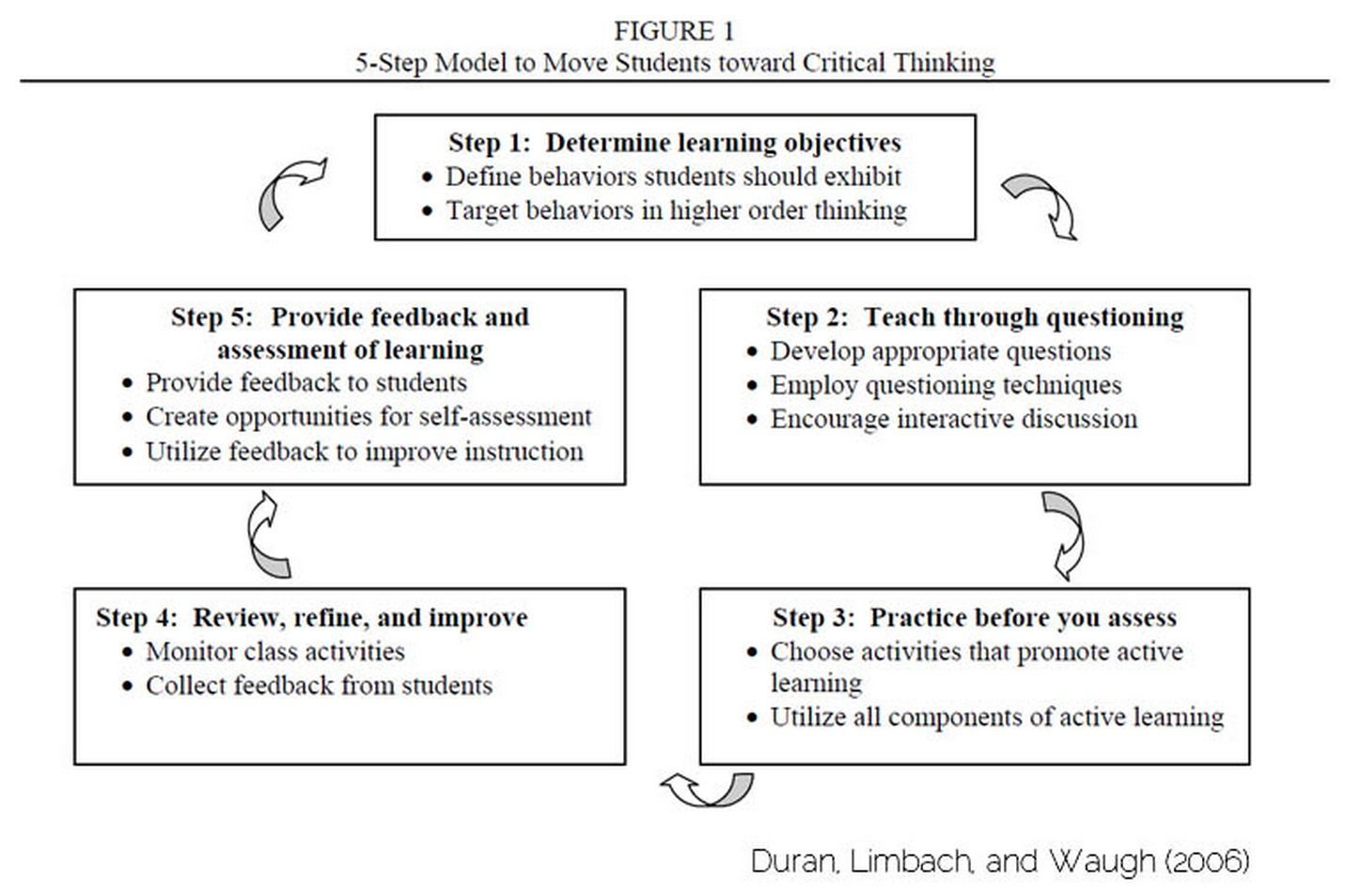 8 critical thinking processes
