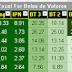 Bolsa de Valores ( Brazil ) stock performance update for 31 March 2015