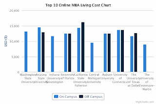 Top 10 Online MBA Tuition Comparison - Living Cost Chart