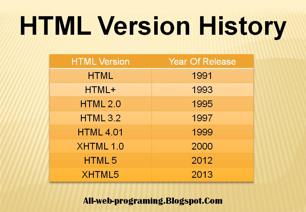 Web programming what is html hyper text markup language for Html table markup