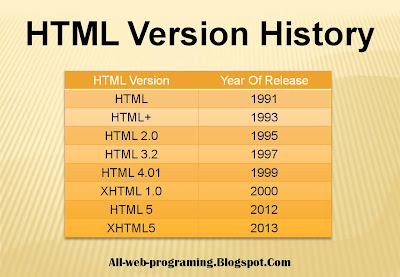 What Is HTML (Hyper Text Markup Language)