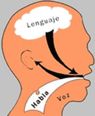 Logopedia, Alzheimer, Vitalia Alcalá de Henares, Centro de Día, personas mayores