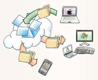 Dropbox, sharing file, Free Online storage, Sync, Desa Digital, Pro storage, Amankan data online