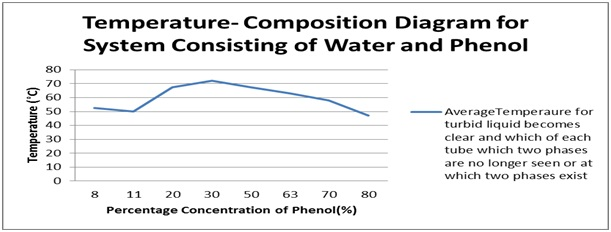 Ff Lab Report  Practical 2   Phase Diagram