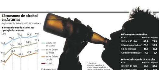 """Alerta sanitaria: """"BINGE DRINKING"""""""