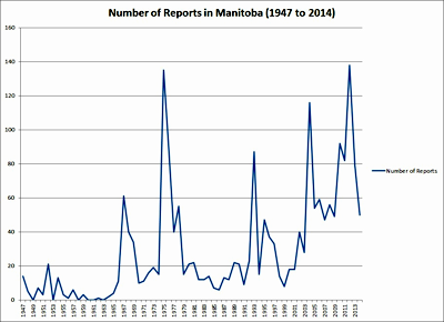 UFO Reports in Manitoba (1947 - 2014)