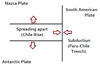 A visual representation of the interaction of the plates described in the previous paragraph.