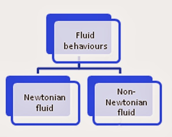 fluids are divided into two types they are Newtonian fluids and Non-Newtonian fluids.