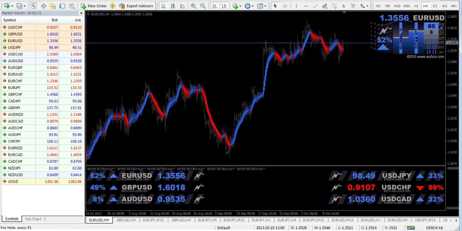 Nitro forex indicator for 4