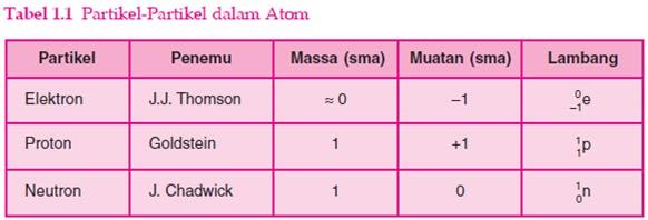 Tabel Partikel Dalam Atom