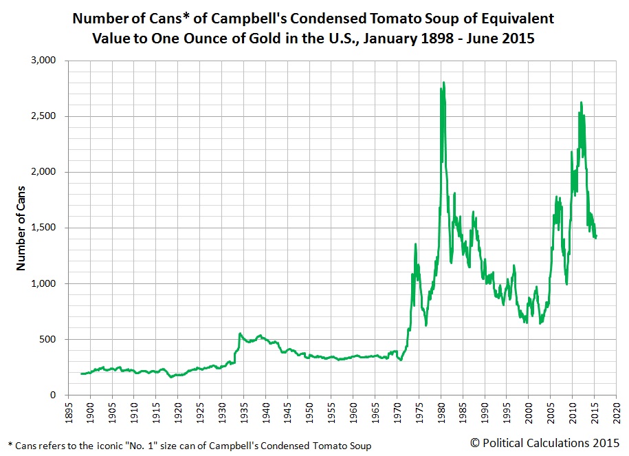 Cans of Campbell's Condensed Tomato Soup Equivalent in Value to One Ounce of Gold in U.S. Dollars from January 1898 through June 2015
