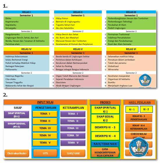 Penilaian dan Cetak Raport Kurikulum 2013 SD Kelas 1-6 Menggunakan Aplikasi Excel untuk semester 1 dan 2