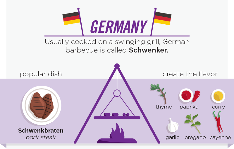 03-Germany-Schwenker-personalcreations-Barbecue and Grilling Infographic from around the World-www-designstack-co