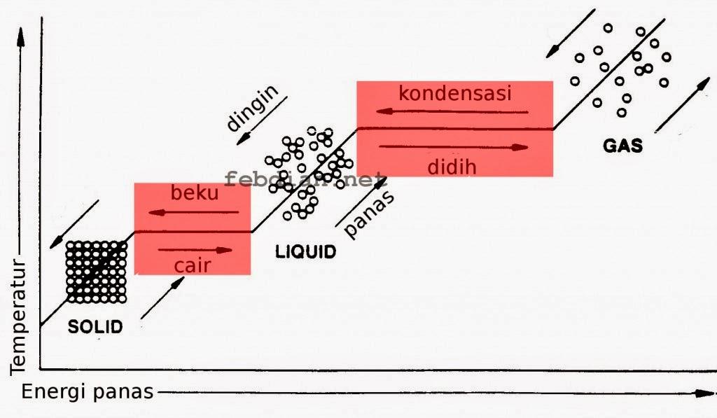 Termodinamika kalor dan kalor laten cerita ini digambarkan oleh diagram temperatur energi perubahan fase istilah panas yang sering kita ucapkan sehari hari adalah energi yang dipakai untuk ccuart Gallery