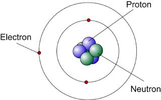 Fakta Sains: Atom