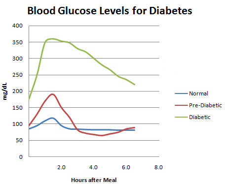 Gestational Diabetes Insulin Chart - FoyUpdate.blogspot.com