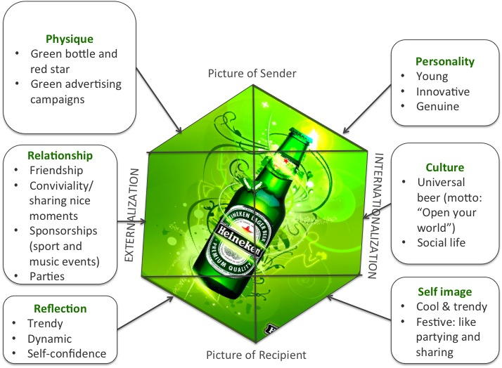 brand comparisons on carlsberg and heineken This is evidenced when comparing the facebook 'like' presence of the flagship carlsberg brand against that of the heineken  comparisons) which allows heineken.