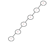 left most skewed binary search tree