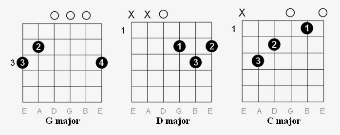 how to play mmmbop on guitar