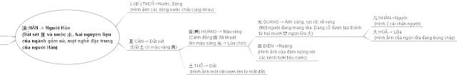 Y nghia cua chu Han