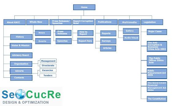 cách tạo sitemap