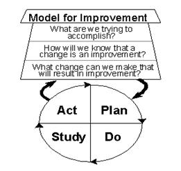 Using the model for improvement everyday ccrmc improvement academy