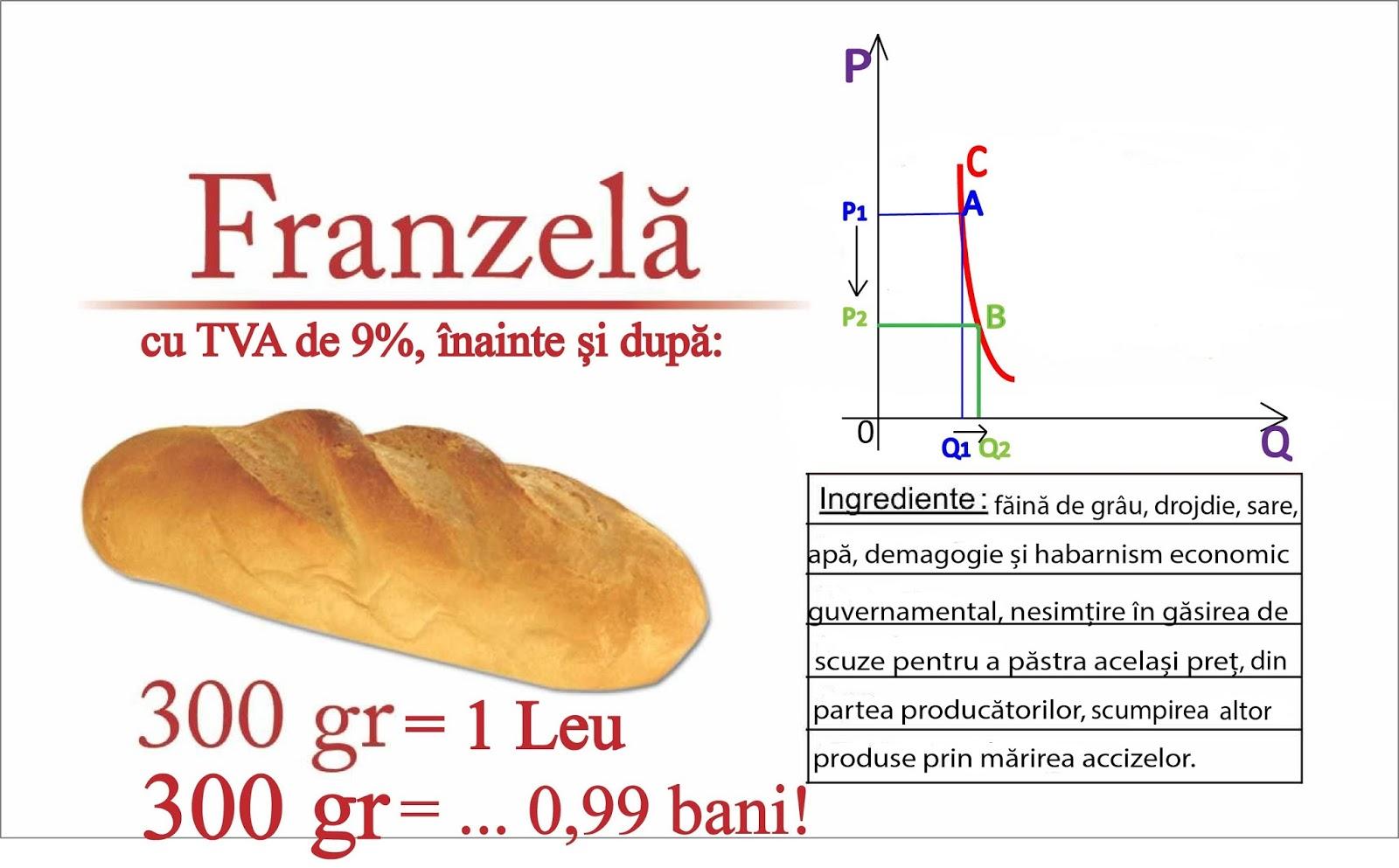 Ieftinirea pâinii