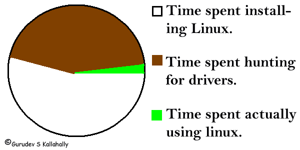 Image result for linux geeks