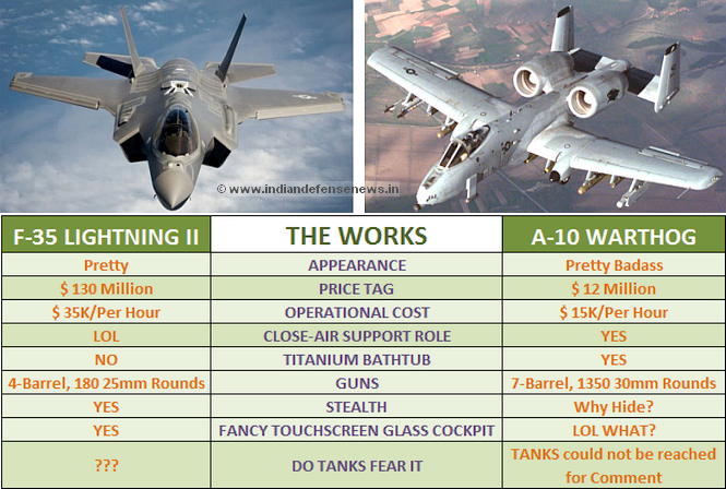 IDN TAKE: Is The F-35 America's Worst Military Investment ...