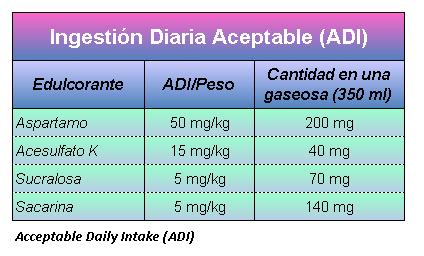 2.11 - Azúcares y edulcorantes artificiales