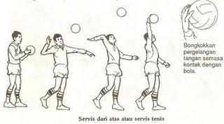 dasar servis dibagi menjadi dua yaitu servis atas servis bawah