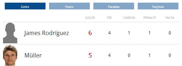 Ranking Goleadores Mundial Brasil 2014 (9/7/2014)