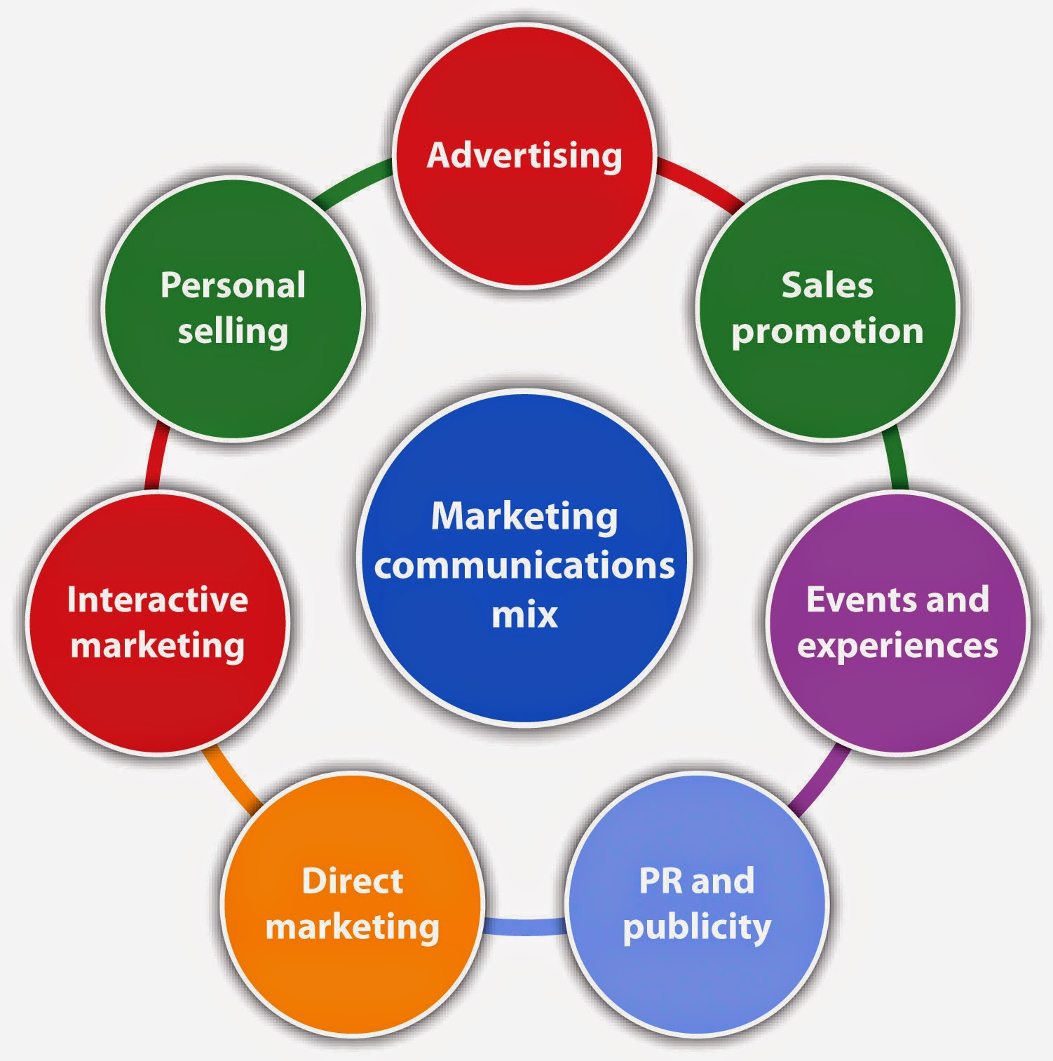 marketing communication plan of samsung television
