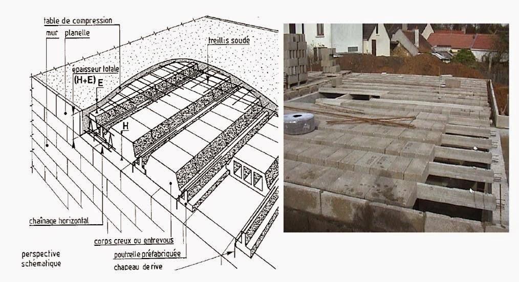Planchers terrasses cours et exercices - Coffrage perdu metallique plancher collaborant ...