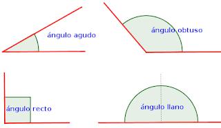 El ángulo agudo mide menos de 90 grados.