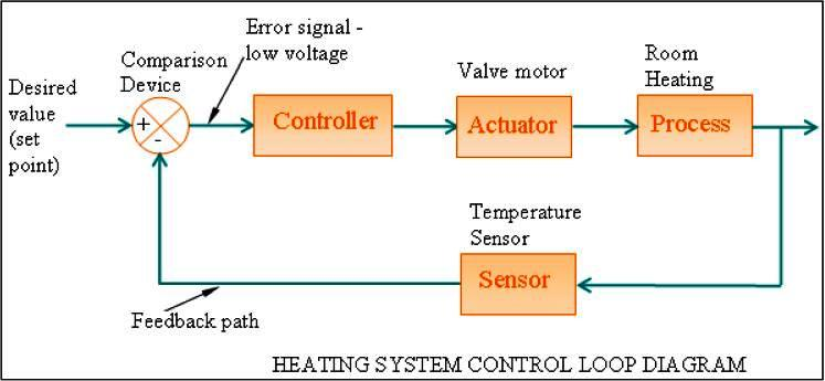 Hvac Control System : Hvac control systems and building automation system