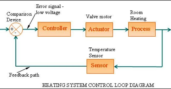 Hvac Control Loop Block Diagram - Basic Guide Wiring Diagram •