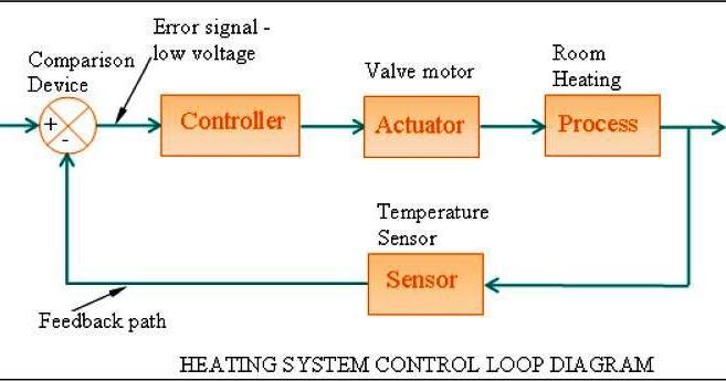 Hvac Systems: Types Of Hvac Systems Pdf