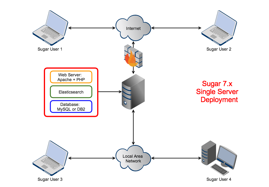 s sugarcrm diagram single server deployment